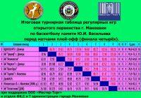 pervenstvo-po-basketbolu-1